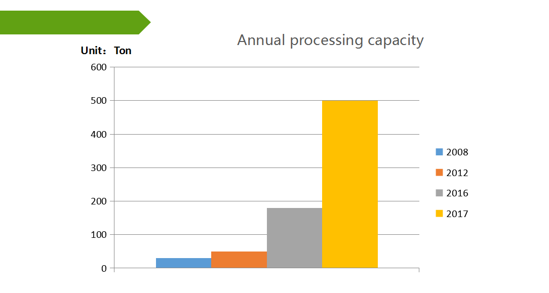 annual processing capacity